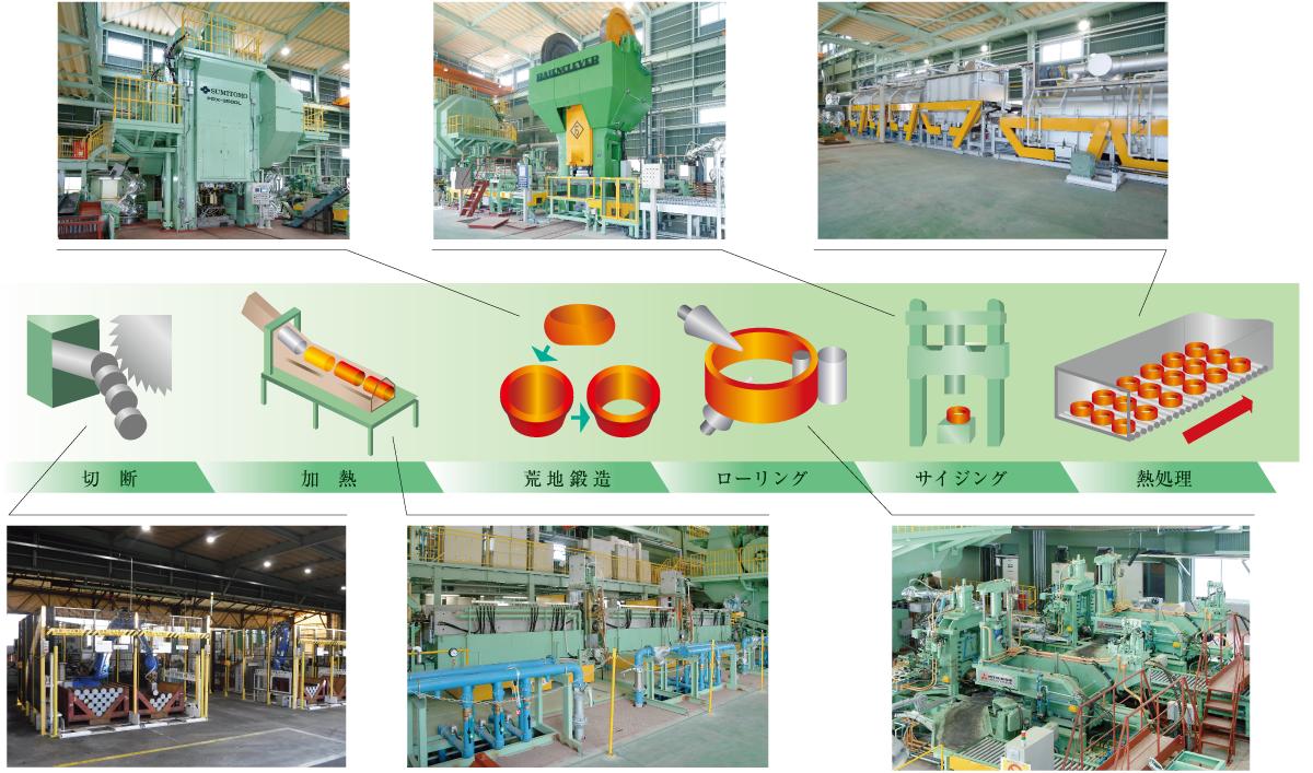 製造工程イメージ