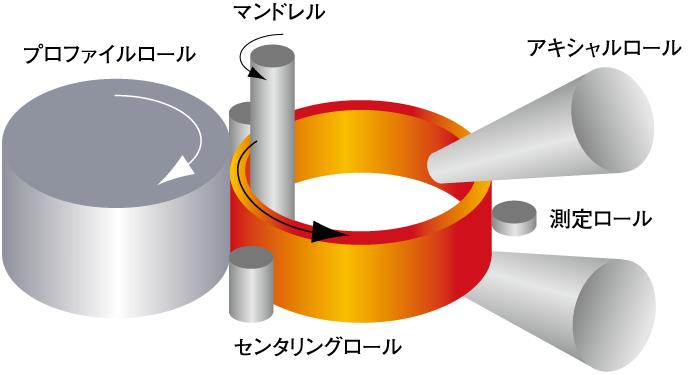 リングロール工法イメージ