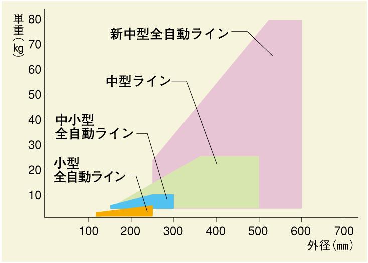 製造可能範囲グラフ